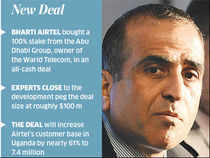 This move will help Airtel, the second-largest telco in Uganda, to increase its market share to 39%.