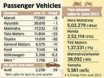 Maruti Suzuki's domestic sales dipped 7.8% year on year to 77,002 cars in June, its second straight monthly fall, while exports dipped 43% to 7,453 cars.