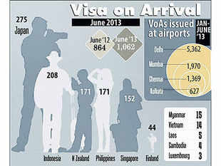 A total number of 1,154 VoAs were issued in July this year as against 941 during July, 2012, registering a growth of 22.6 per cent.