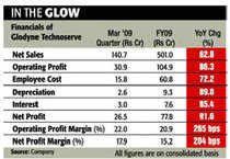 Glodyne Technoserve looks to be an attractive long-term bet