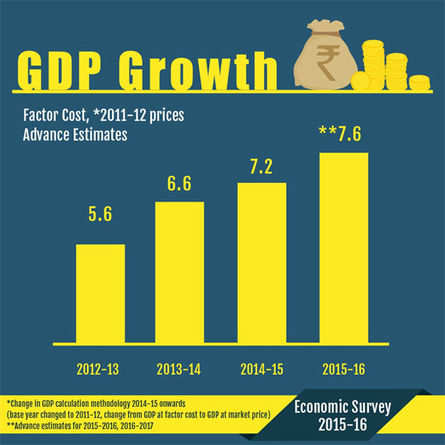 economic survey 2015 16 highlights the economic times