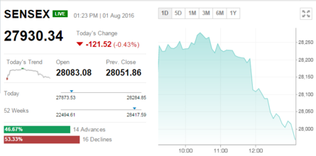 Sensex slips 49 pts on muted earnings but above 28K, Nifty ...