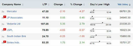 Active stock options in nse