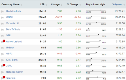 Active stock options nse