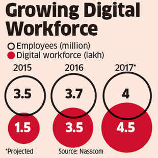 """R Chandrashekhar, President , Nasscom, says, """"Globally, 60-70% business is traditional services. Digital is growing and Indian IT will need to add those skills to be ready to take on tasks."""""""