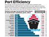 Port efficiency