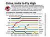 China, India to fly high
