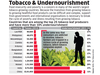 Tobacco and undernourishment