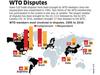 WTO disputes