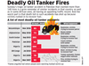 Deadly oil tanker fires