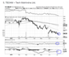 Tech Mahindra - Chart