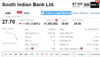 South Indian Bank slips