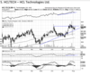HCL Technologies - Chart