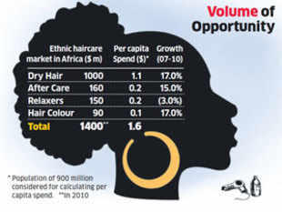 Marico, Dabur & Godrej Consumer beat MNCs in African haircare market