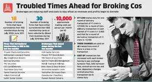 Indian broking industry heading for the worst crisis in a decade