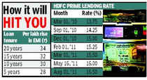 HDFC raises home loan rates by 50 basis points