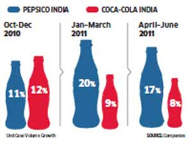 sales of coca cola products in hyderabad The coca-cola is the world's famous beverage brands  of the coca-cola india's  products, you can dial customer care number and speak  2, shambhu dayal  bagh, kalka ji road, new delhi 44-69, moula ali, hyderabad, andhra pradesh   i just wanted to sell coca cola productsbut your marketing sales.