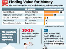 Attractive price & liquidity lure private equity firms to listed companies