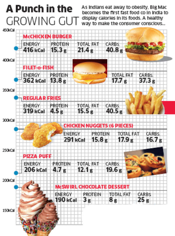 heath and nutrition food in mcdonald s Photos: mcdonald's healthy menu options for kids – when it  the apples and  the yogurt stick are a welcome substitution for fries and nicely balance out the  meal  lisa drayer is a nutritionist, author and health journalist.