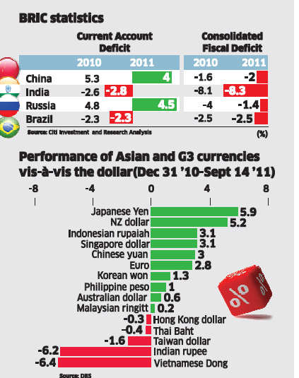 With high inflation and weak currency India not like other BRIC countries