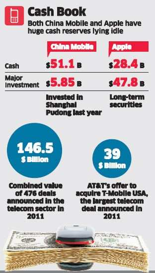 China Mobile sits on cash pile bigger than Apple's - The Economic Times