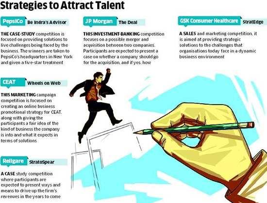 Vying top talent: Companies like PepsiCo, JP Morgan, CEAT