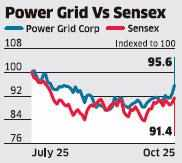 Growing transmission demand to boost Power Grid's growth