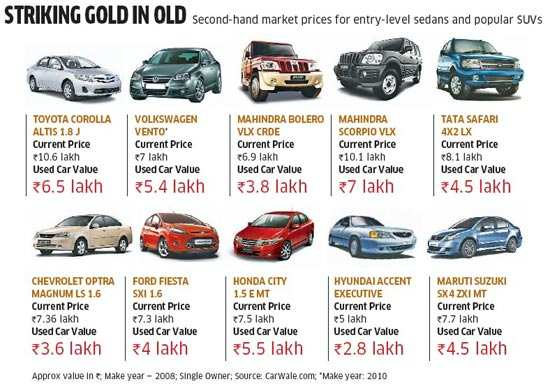 The story of India's Rs 60,000 cr second-hand market, minus cars and bikes