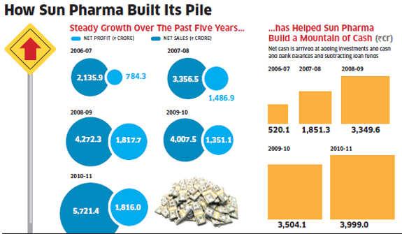 With billion dollars in cash & stock in Sun Pharma, what's next for Dilip Shanghvi?