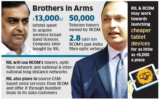 RIL to ride on RCOM for telecom foray; may launch cheaper tablets at Rs 6000