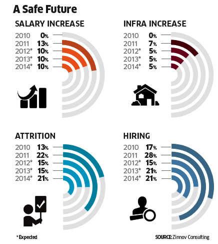 Intel Salary