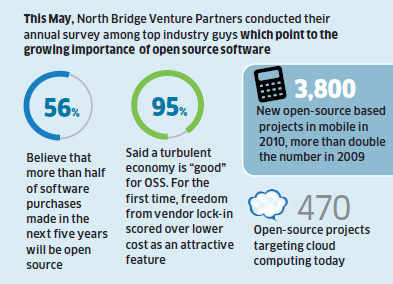 Making an open source software can be more profitable in the long term