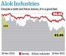 Market turmoil: Orbit Corp, Alok Industries & Anant Raj Industries are few stocks worth investing