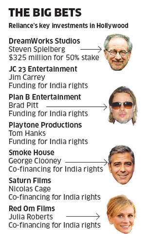 Reliance Entertainment still bets in Hollywood while DreamWorks struggle in box officeReliance Entertainment still bets in Hollywood while DreamWorks struggle in box office