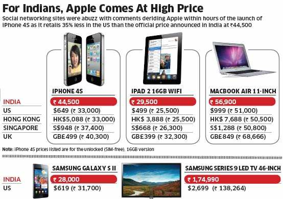 Indians slam Apple for launching iPhone 4S at much higher price than its US retail cost