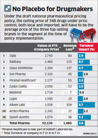 New pharma pricing policy to cost manufacturers Rs 1,500 crore: Study