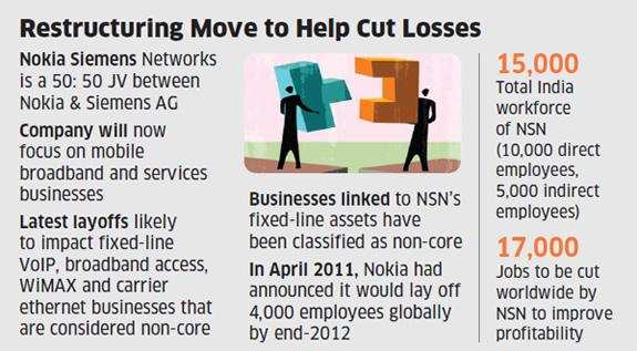 Nokia Siemens may lay off 2,000 employees in India - The Economic Times