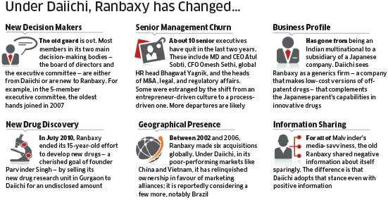 Ranbaxy: Less aggressive, more Japanese and more healthy