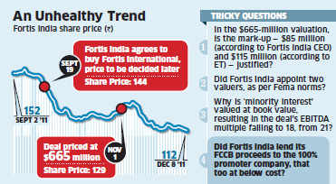 Fortis Healthcare hit by governance issues; share down 25% since intra-group dealFortis Healthcare hit by governance issues; share down 25% since intra-group deal