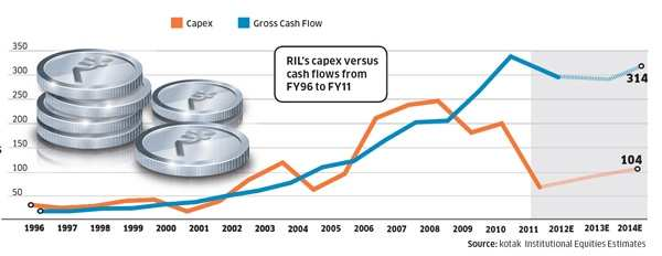 Mukesh Ambani's RIL not buying, despite its huge pile of cash