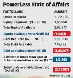 Shortage of Rs 2,00,000 crore may leave power projects' future in dark