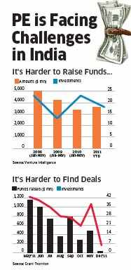 Private equity funds now have to work harder for everythingPrivate equity funds now have to work harder for everything