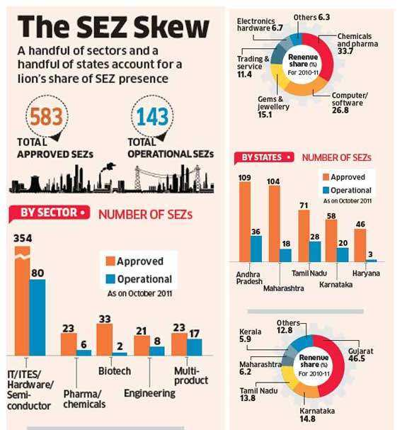 SEZs losing appeal for companies? Policy filp-flops speed up the pace of withdrawals