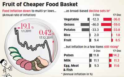 Food inflation drops to 6-year low of 0.42%, revives rate cut hopes