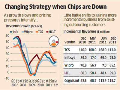 IT cos TCS, Infosys, Wipro and HCL Tech to report higher margins on weak rupee