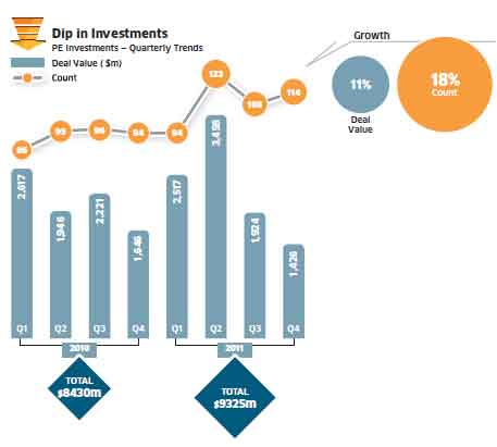 First half of 2012 likely to be tough for private equity investments: E&Y surveyFirst half of 2012 likely to be tough for private equity investments: E&Y survey