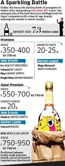 Youth high on vodka: Half a dozen vodka brands introduced ...