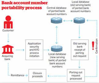 Savings bank account portability: A distant dream