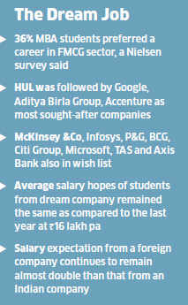 FMCG sector tops MBA graduates wish list; Hindustan Unilever as most-preferred recruiter