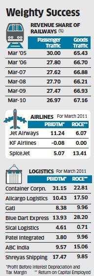 Cargo firms like CCI, Allcargo, Blue dart perform even amid economic